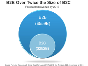 B2B eCommerce forecasted revenue over double that of B2C eCommerce